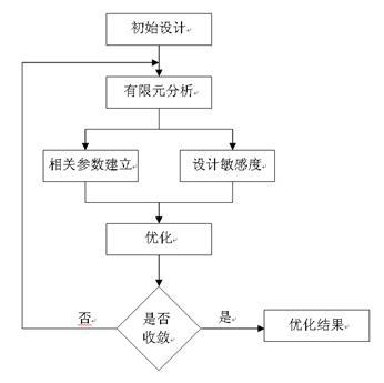 结构优化流程图
