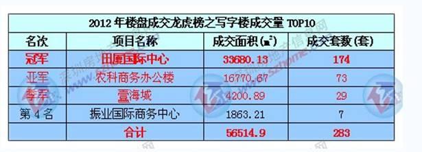 中国建筑科学研究院深圳分院设计项目荣登2012年深圳市写字楼销售龙虎榜榜首/
